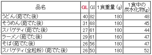 GL主食(めん)