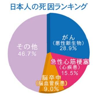 日本人の死亡ランキング