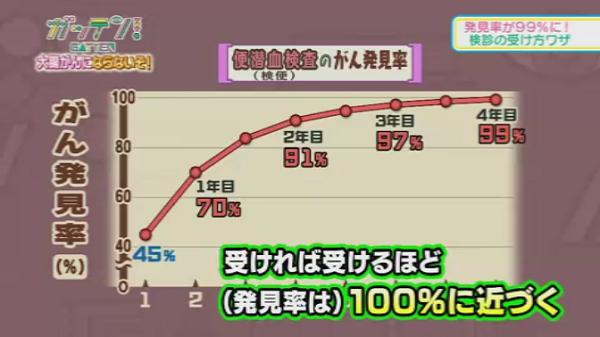 %e5%a4%a7%e8%85%b816-%e4%be%bf%e6%bd%9c%e8%a1%80%e6%a4%9c%e6%9f%bb%e3%81%ab%e3%82%88%e3%82%8b%e7%99%ba%e8%a6%8b%e7%8e%87