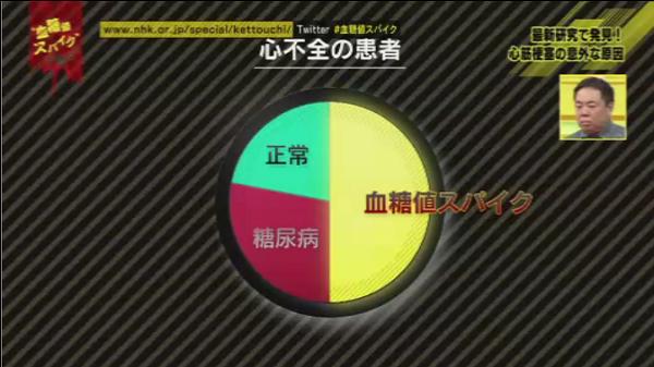 %e8%a1%80%e7%b3%96%e5%80%a4%e3%82%b9%e3%83%91%e3%82%a4%e3%82%af03-%e5%bf%83%e4%b8%8d%e5%85%a8%e3%82%b0%e3%83%a9%e3%83%95