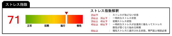 UBIO1-2(ストレス)