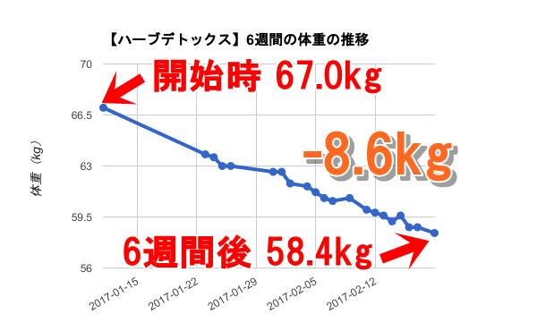 ハーブ 体重推移グラフ(-8.6kg)