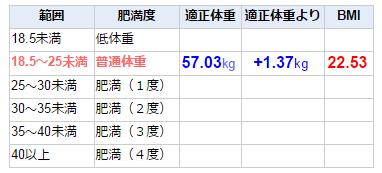 ハーブ BMI58.4kg