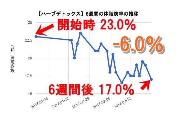 ハーブ 体脂肪率の推移(-6%)