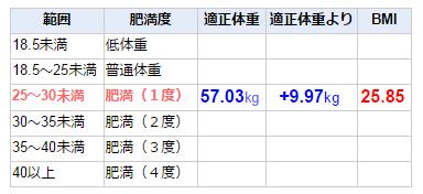 ハーブ BMI67.0kg
